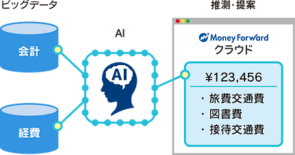 人工知能・機械学習(AI)で使うほど学習、便利に