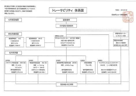 MCA-700Ⅱ 定期校正