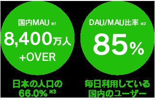 日本国内のインフラとして定着したLINE