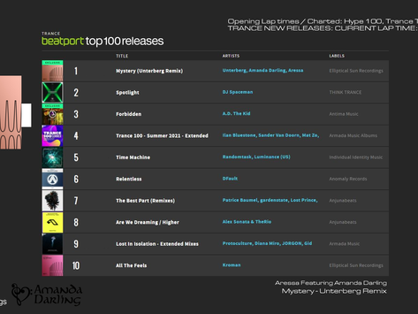 Mystery reaches #1 on the Trance charts and more.