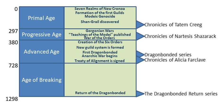 Chronology Map.jpg