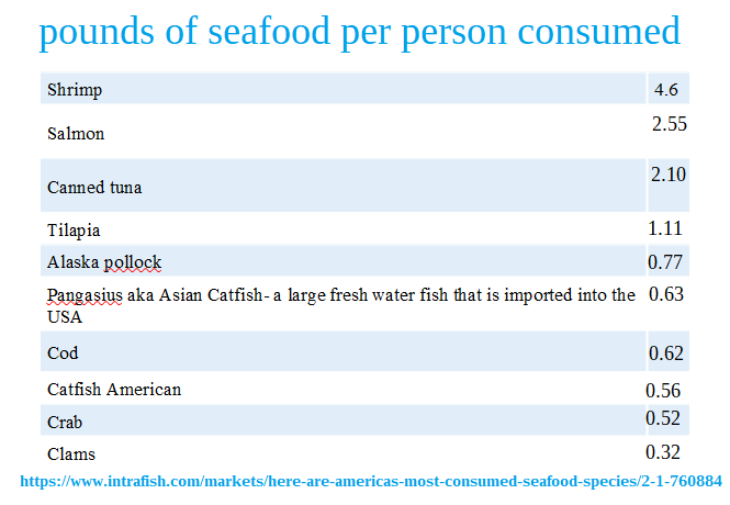 https://www.intrafish.com/markets/here-are-americas-most-consumed-seafood-species/2-1-760884
