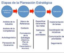 PLANIFICACION en 4 simples pasos. David Garvin.