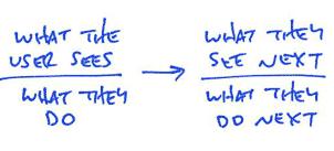 Designing User Flows