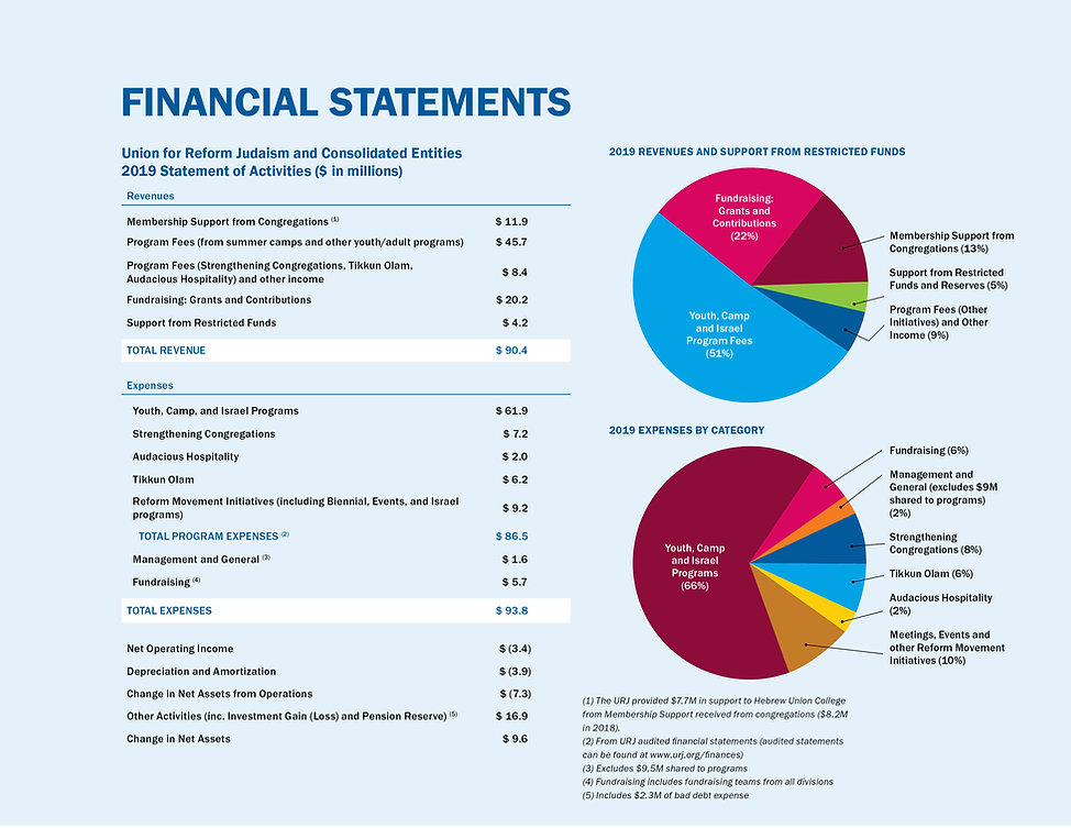 URJ_Annual Report_2019_financials-pg1-fi