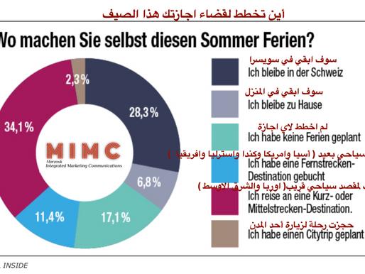 في استقصاء للرأي أجرته المجلة السياحية السويسرية Travel Inside  ٤٧,٨ ٪ يخططون للسفر هذا الصيف 2020