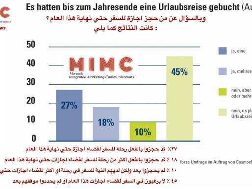 لا يمكن وقف تفاؤل الألمان وحبهم للسفر ١٠٪ من الألمان لم يفقدون الأمل بعد في رحلة إجازة هذا عام 2020.