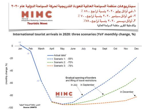 سيناريوهات منظمة السياحة العالمية للعودة التدريجية لحركة السياحة الدولية عام ٢٠٢٠