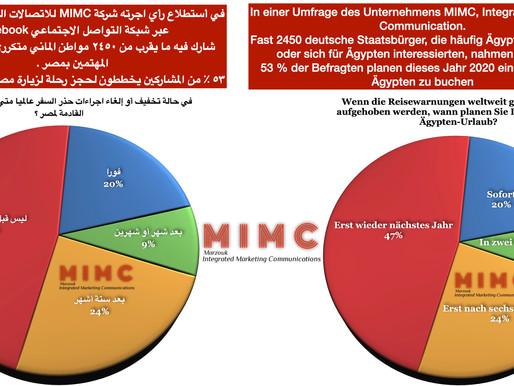 ٥٣ ٪ من المشاركين يخططون لحجز رحلة لزيارة مصر هذا العام ٢٠٢٠ في أستطلاع رأي أجرته شركة MIMC
