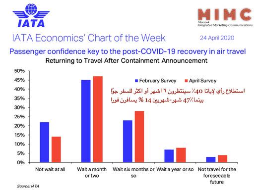 استطلاع رأي لإياتا 40٪ سينتظرون ٦ اشهر أو اكثر للسفر جوًا بينما٪47 شهر-شهريين 14 % يسافرن فورا