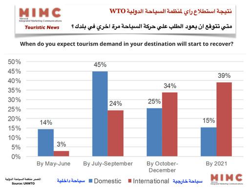 توقع معظم الخبراء استعادة حركة السفر الدولي في أفريقيا والشرق الأوسط في عام 2020