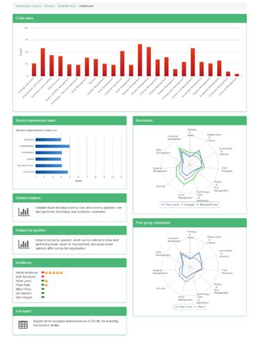 IT Service Management Benchmarking Assessment