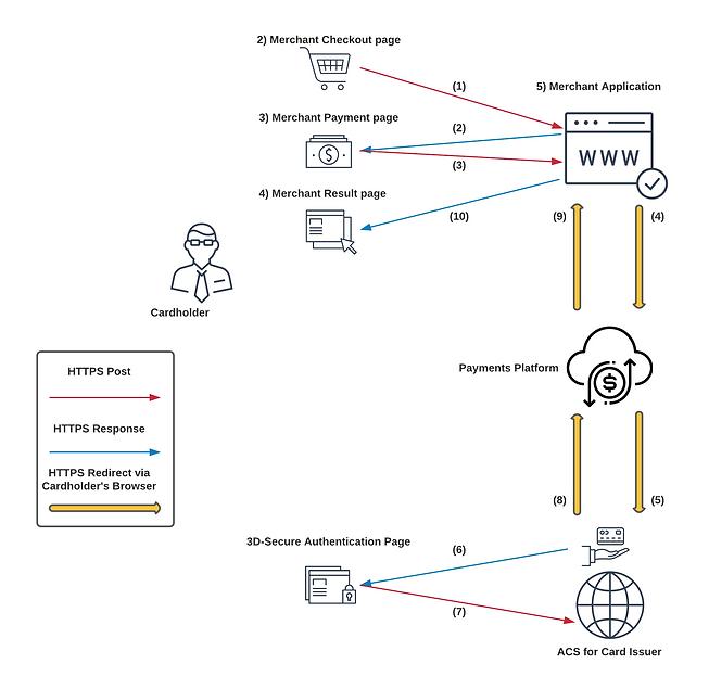 Secure 3-way Transction Integration Mode