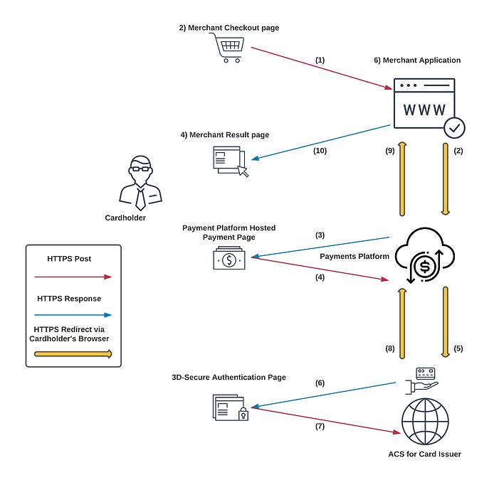 Secure 3 Way Transaction integration wit