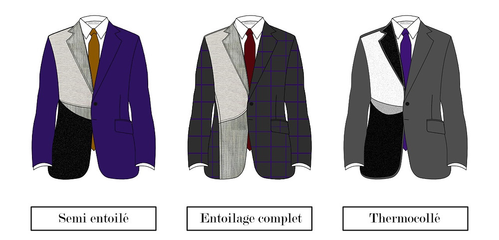 The different constructions of a suit