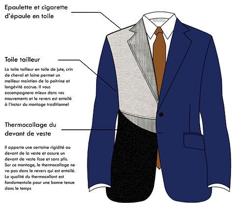 Montage semi traditionnelle de veste sur mesure