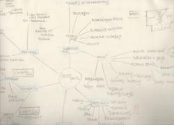 Mapa mental de los elementos