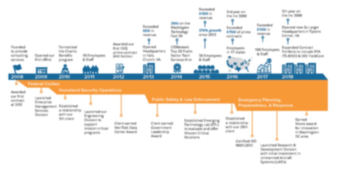 Chartis Timeline v2.png