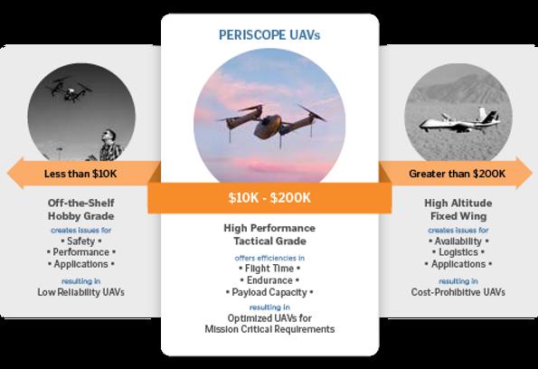 Periscope Market Gap.png