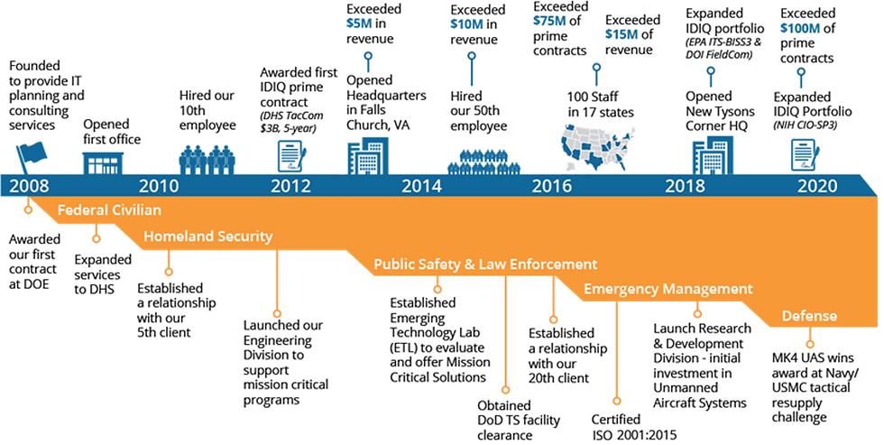 2020 Timeline.png