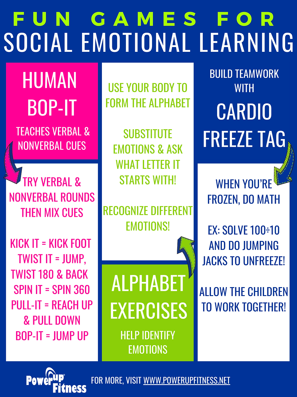 Here is an infographic of the 3 games Human Bop-It, Alphabet Exercises, and Cardio Freeze Tag in a pdf poster printable format with pink, green and blue.
