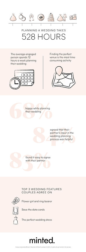 minted wedding infographic