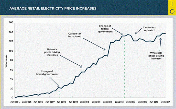 average-retail-electricity-price-increas