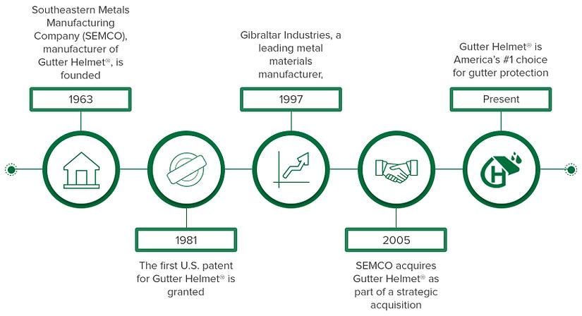 GutterHelmet_AboutUs_infographic.png