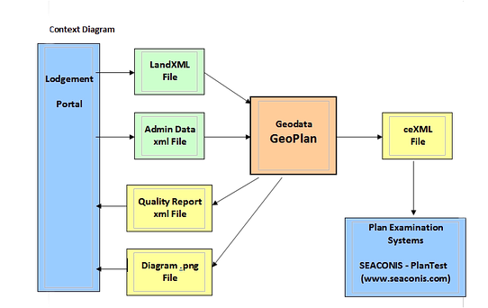 GeoPlan's automated process for examining and verifying ePlan integrity and the transition process from data to ePlan lodgement