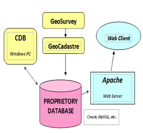 The process from the DCDB to the web server - How the  GeoSurvey & GeoCadastral technology is stored in a seamless parcel fabric