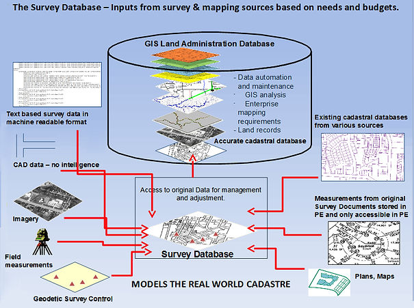 Cadastral input diagram for modelling real world cadastres and digital survey-accurate databases