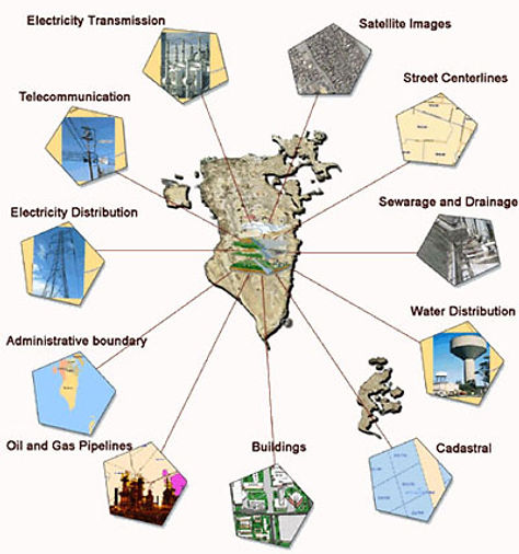 Sources of spatial data which create the cadastral database for GIS & land administration