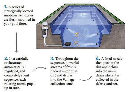 Central Pools | Tauranga | Vantage system diagram