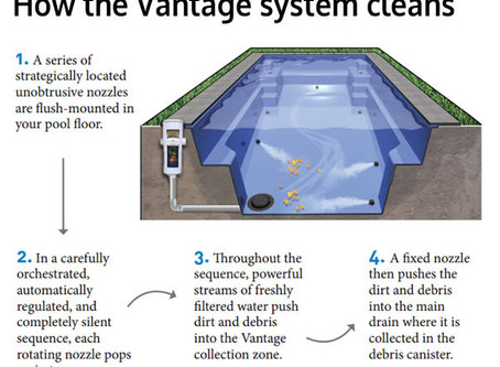 If you're going to invest in a pool, then invest in the lifestyle you always imagined!