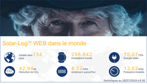 Solar-Log WEB en chiffres