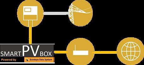 schéma smartpvbox.png