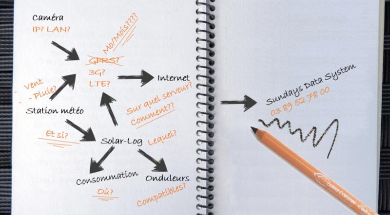projet sundays data photovoltaique monitoring communication 3g 4g dépannage  emazys solarlog