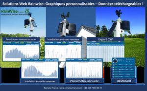 Dashboard Rainwise.net