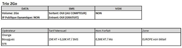 communication m2m roaming sim