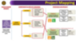 Flagship Project Mapping