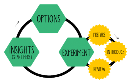 Lean Change Cycle