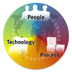 People Process Technology.png