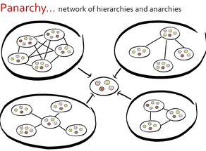 Organizational Design – HR's role in enabling collaborative networks