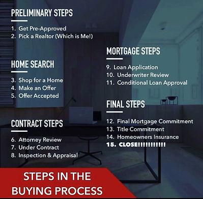 Steps in Home buying.jpg