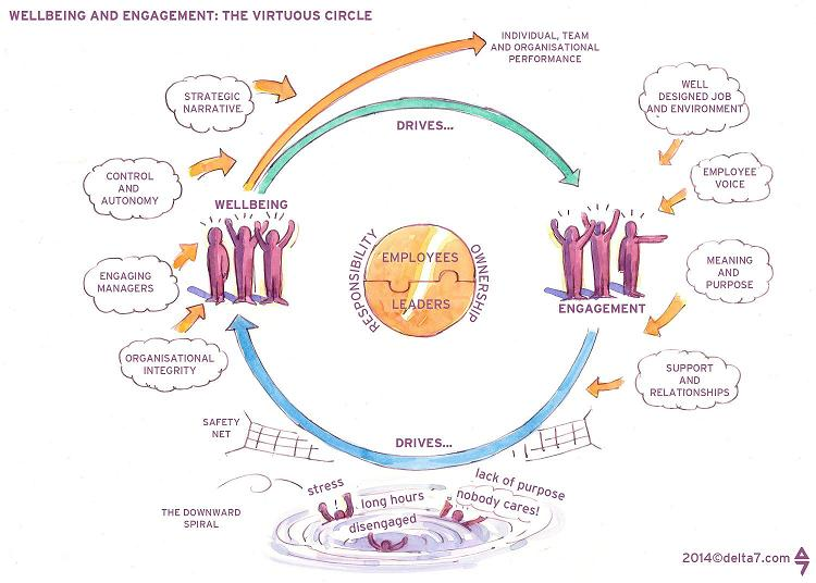 Wellbeing Amp Engagement The Virtuous Circle Resilience