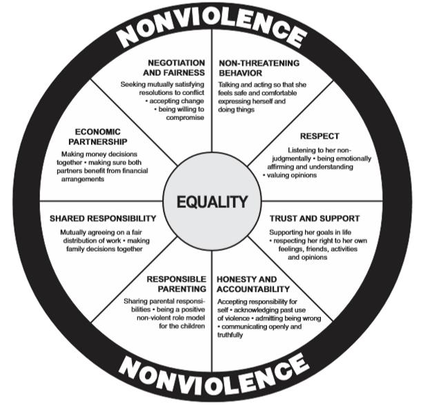 Equality wheel.png