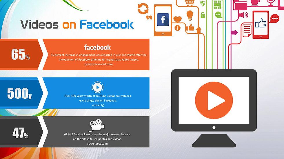Video Effectiveness on Facebook
