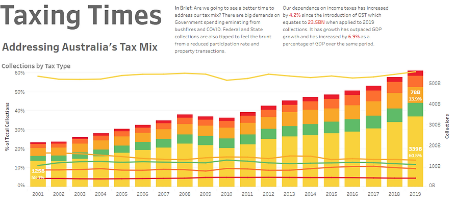 Taxing Times: Addressing Australia's Tax Mix