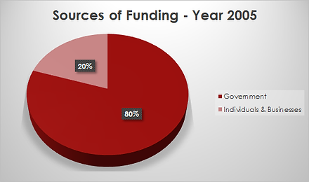fundingsource2005.png