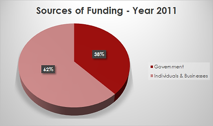 fundingsource2011.png
